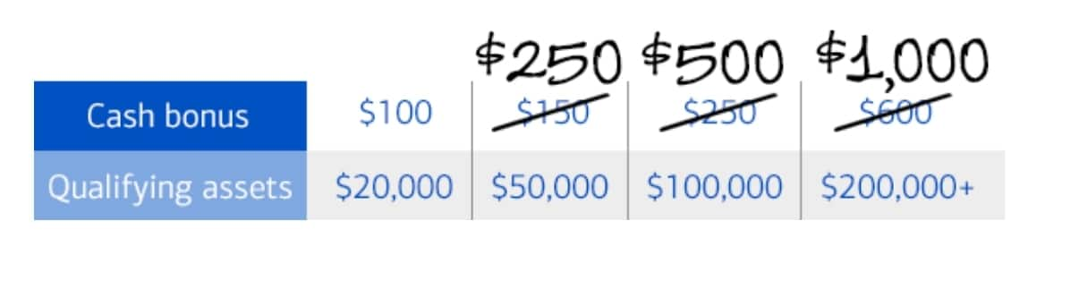 Merill Edge brokerage account //up to $1k bonus for new accounts