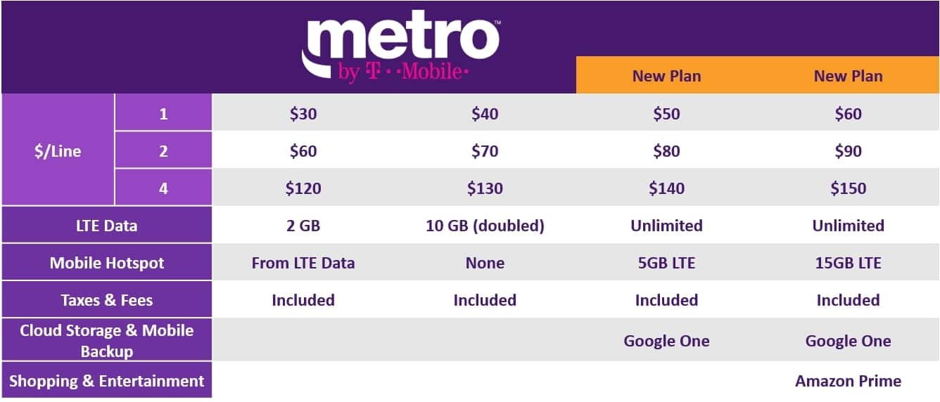 Metro by T-Mobile (Old MetroPCS) - Everything about it