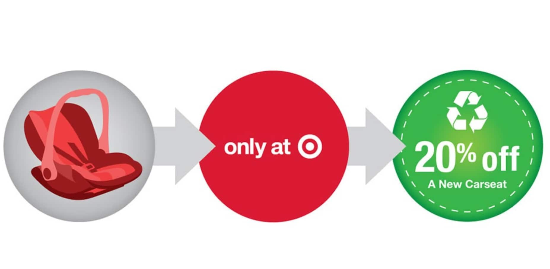 Target Car Seat Trade-In Event: Recycle & Get 20% Off Coupon ...