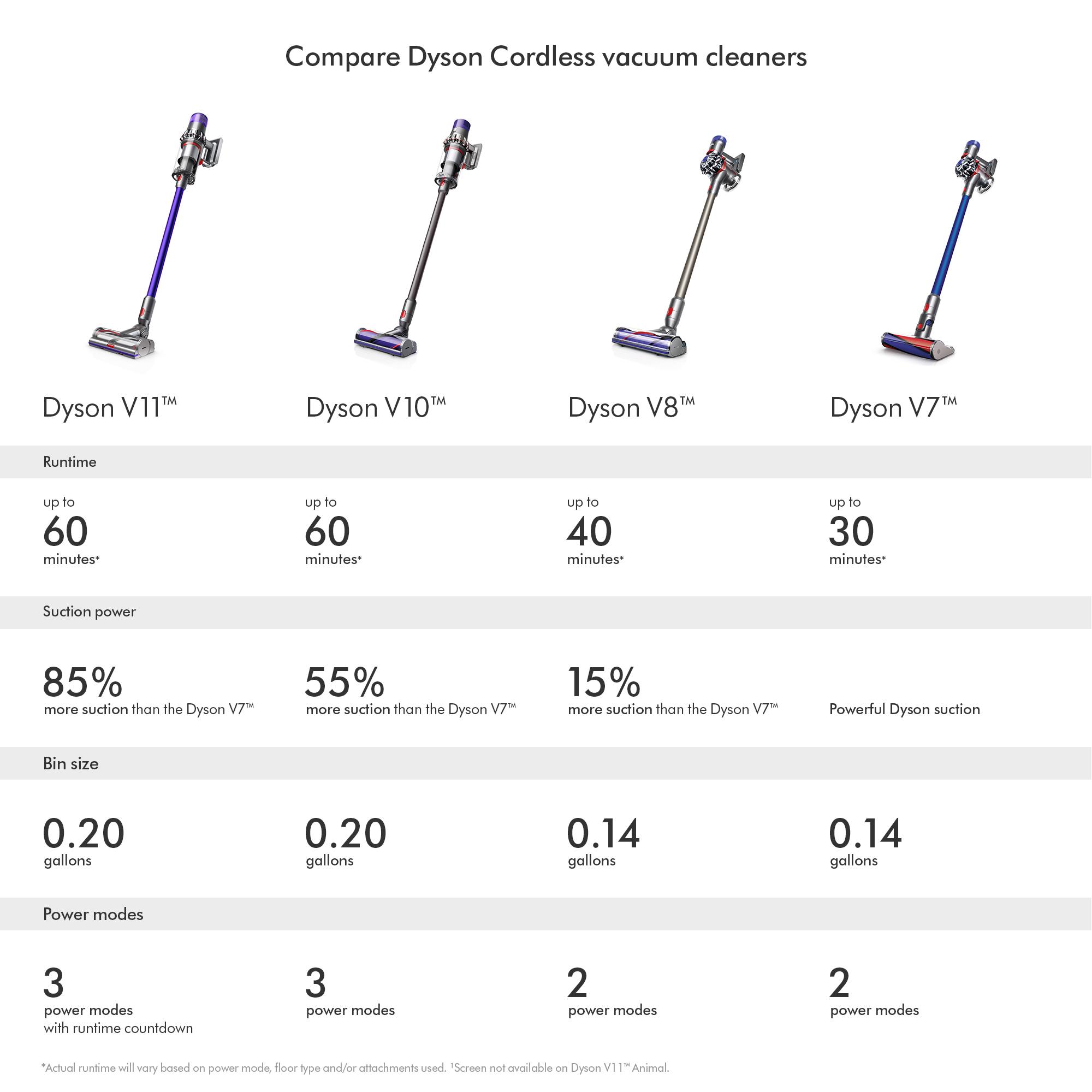 Dyson V8 Animal Cordless Vacuum | Refurbished  $199.99 at eBay.com