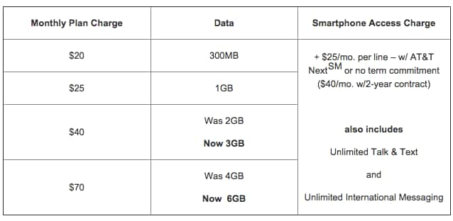 AT&T increasing monthly data allotments on $40 and $70 service plans starting on November 2nd for Mobile Share Value plans