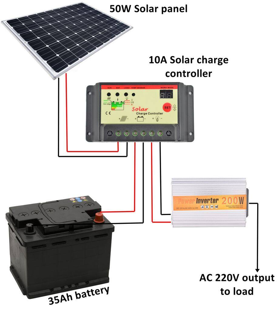 Coleman 100w Solar Panel With 8 5 Amp Charge Controller