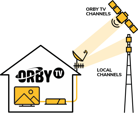 Orby TV Satellite DVR