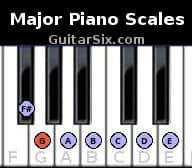 Absolutely Free Piano Chords and scales Ebooks