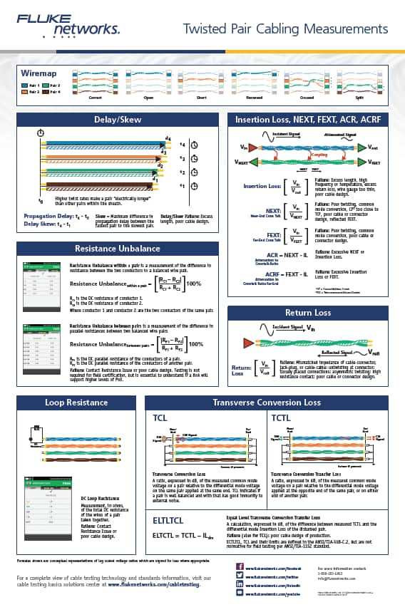 Free Twisted Pair Cabling Measurements Poster from Fluke