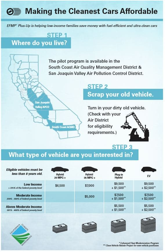 SolCal Pilot Program - Making the Cleanest Cars Affordable (EFMP & Plus-Up) For Low/Above/Above Moderate Income Cash Back Up To $12K For Hybrid, Plug-in, EV