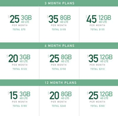 FYI Mintsim existing (and new) customers - 2GB plans will be upgraded to 3GB, 5GB plans to 8GB and 10GB plans to 12GB.