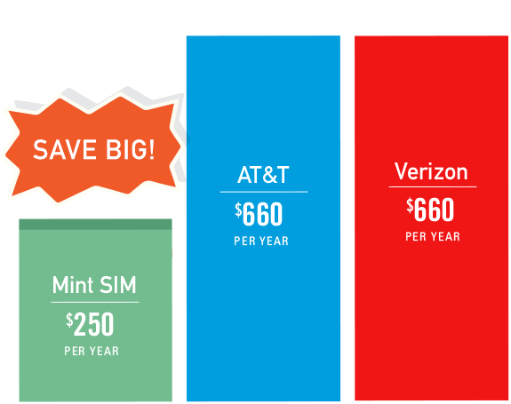 Mint Sim, TMobile (Ultra MVNO) $21/month 2GB 4G data and Unlimited SMS/Voice, Unlimited lower speed data