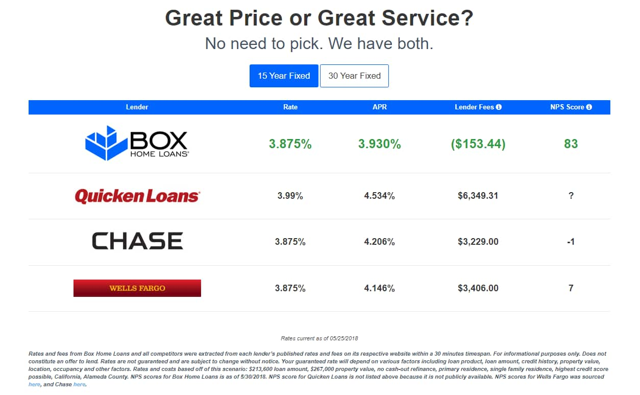 Box Home Loans: Credit of 1 Point w/ Home Mortgage Purchase or Refinance (example: $2K back on a 200K Loan) + Rates from 4.125%