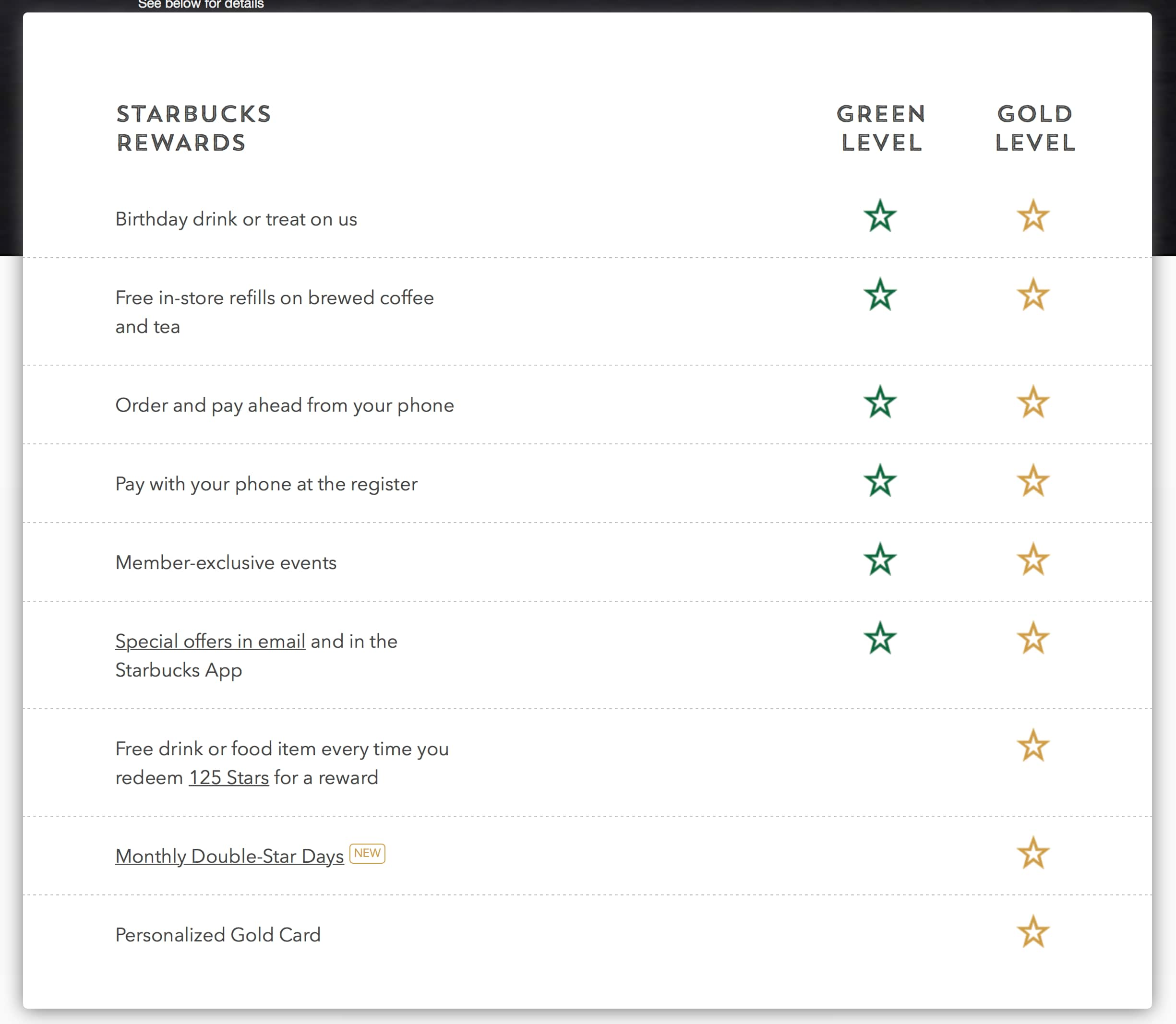 Green and Gold Rewards Comparison