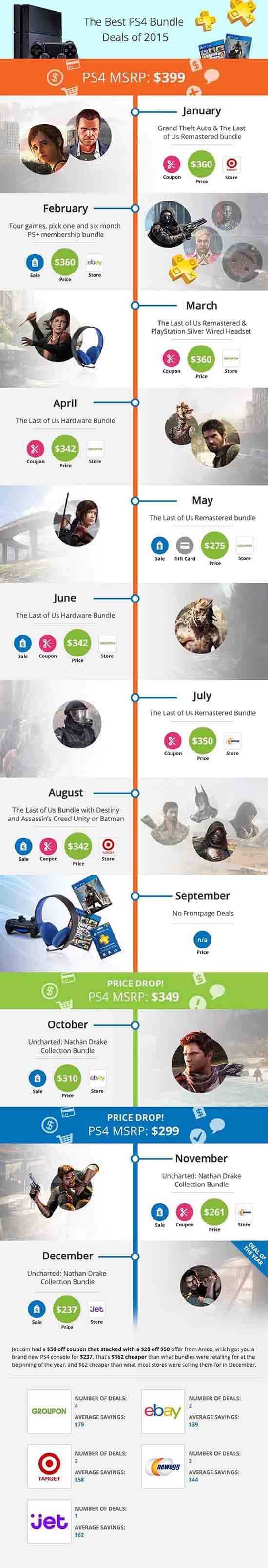 PS4 price 2015