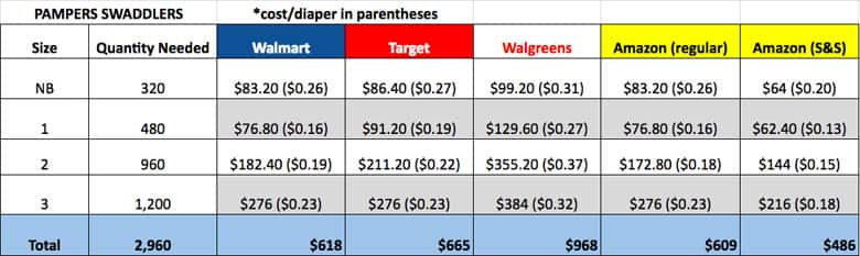 diaper prices, diaper size chart, diaper deals, cost per diaper