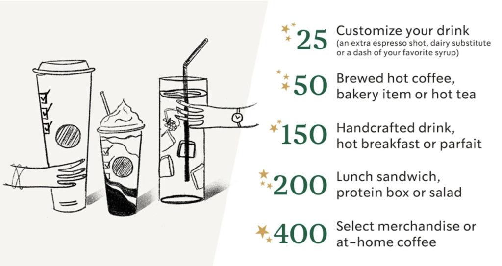 Starbucks rewards program 2019